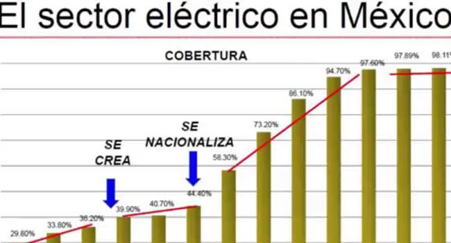 taller-reforma-electrica-mexico